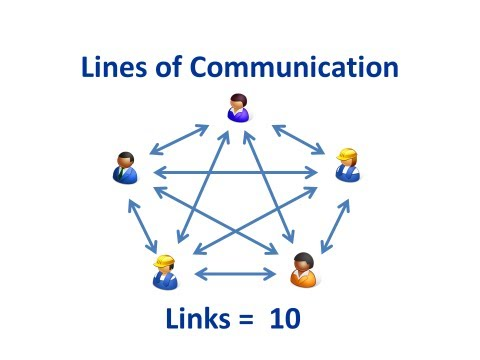 PMP Exam:  Communication Links
