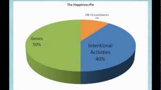 Positive Psychology Project http://www.aliceboyes.com/Relieve-Stress-Increase-Happiness.html