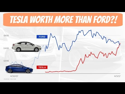 Tesla is worth more than Ford Motors?! | The Story of Tesla | Sharing My Thoughts