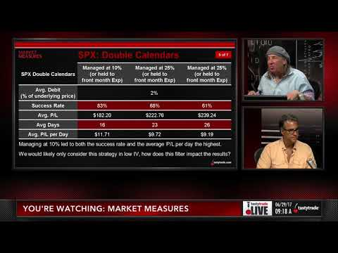 Double Calendars Part 1 of 3   The Complete Guide to Options Strategies