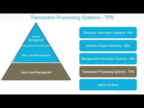 Transaction Processing Systems - A-Z of business terminology