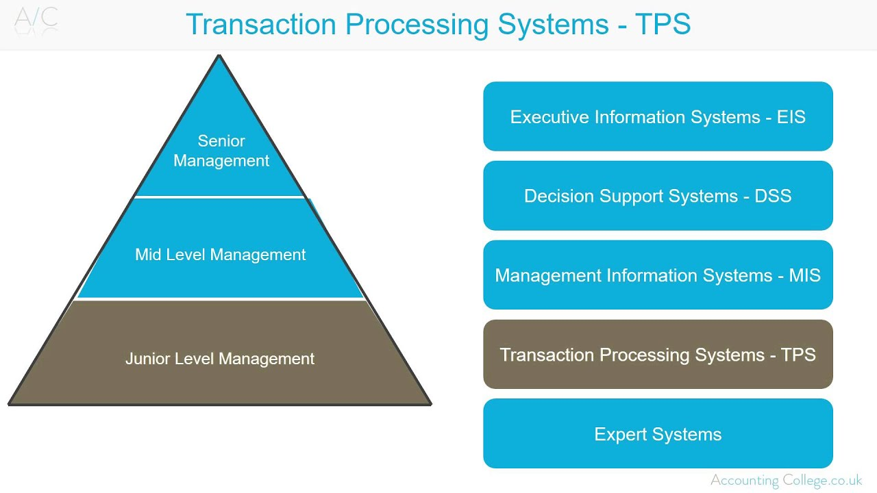 Kondor trade processing system