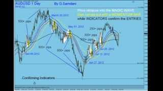 My Forex  Magic Wave.  This Strategy works in higher time frames  as well. By G. Samdani