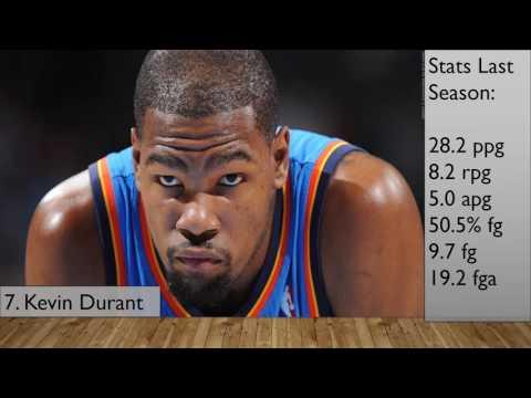 Top 10 Scoring Leaders for the 2016-2017 NBA Season