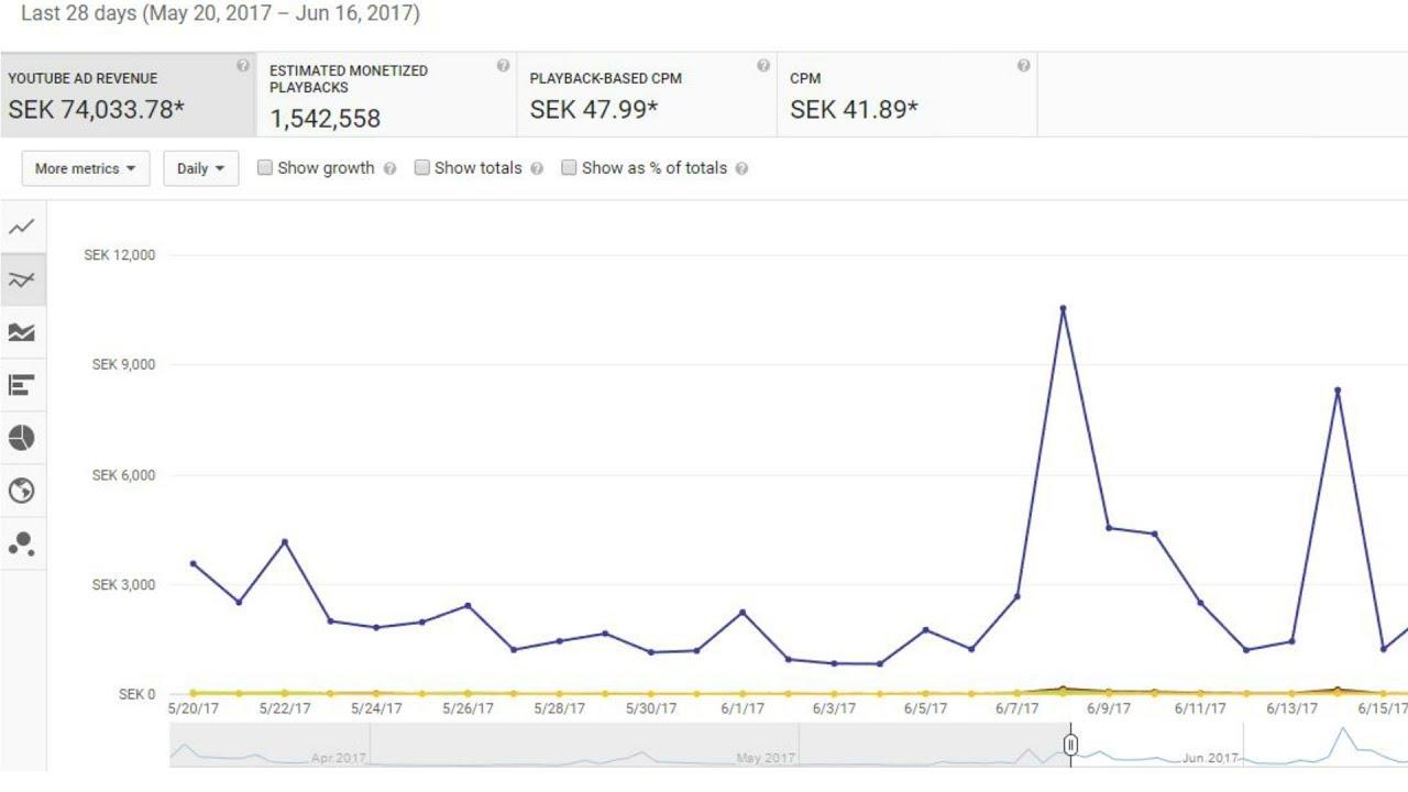 hur mycket kan man tjäna på youtube