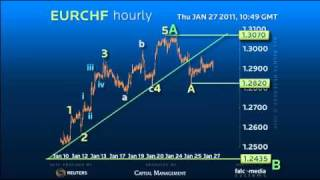 Forex Trading Strategy on EURCHF - Developing A Head and Shoulders!