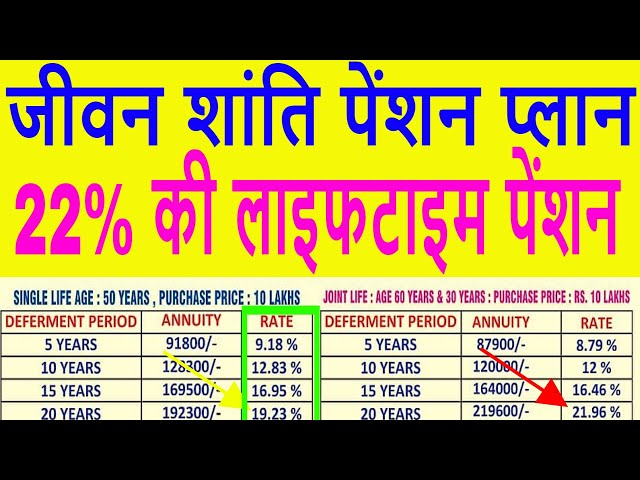 LIC Jeevan Shanti High Return Pension Policy | table 850