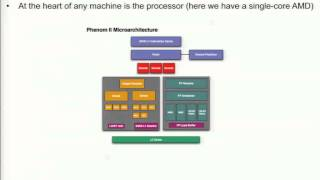 Welcome - Introduction to Multi-core - Architecture of Modern Multi-Core Node