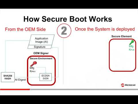 ATECC608A Secure Boot