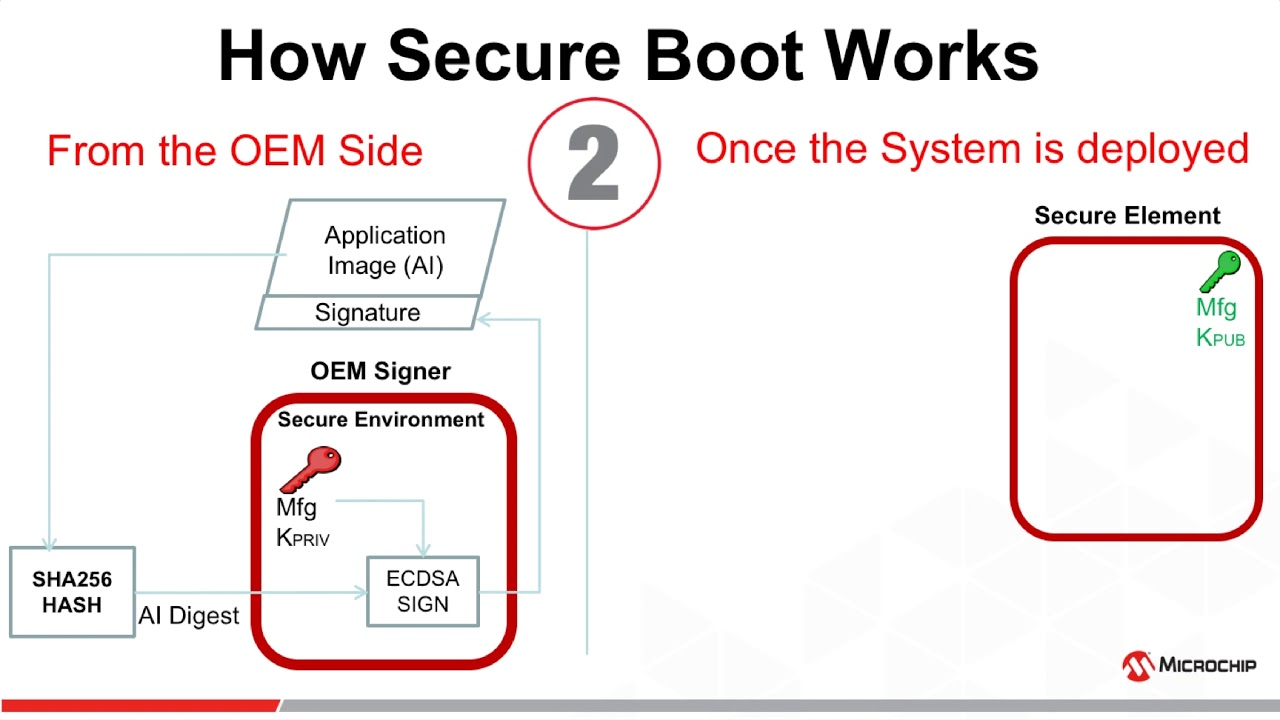 hight resolution of atecc608a secure boot