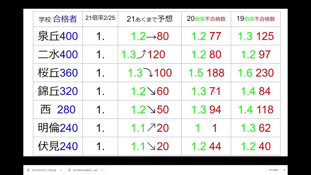 県 倍率 高校 石川 2021 公立
