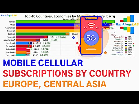 Top 40 Europe, Central Asia Countries by Mobile Cellular Subscriptions (1988-2018) [4K]
