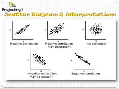 Six sigma scatter diagram youtube six sigma scatter diagram ccuart Choice Image