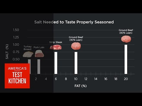 Science: Does Fattier Meat Need More Salt? We Taste Steak, Burgers, Turkey, Pork to Find Out