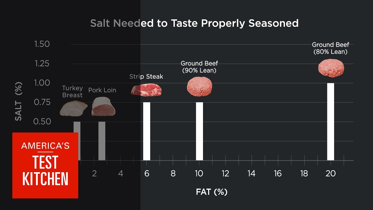 American Test Kitchen Turkey Science Does Fattier Meat Need More Salt We Taste Steak Burgers
