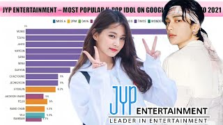 JYP ENTERTAINMENT - Most Popular K-pop Idols from 2010 to Midyear 2021 | UPDATED