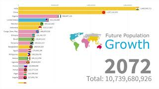 Future World Population by Country Till 2100