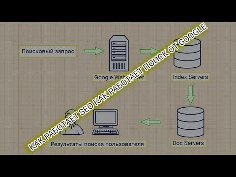 видео: Основы seo. Как работает поиск в google