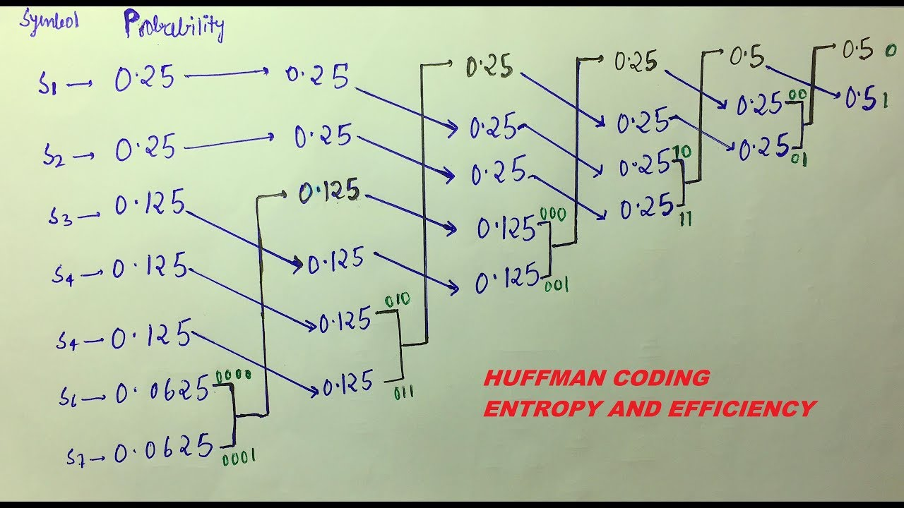 HUFFMAN CODING, ENTROPY ,AVERAGE CODE LENGTH and EFFICIENCY