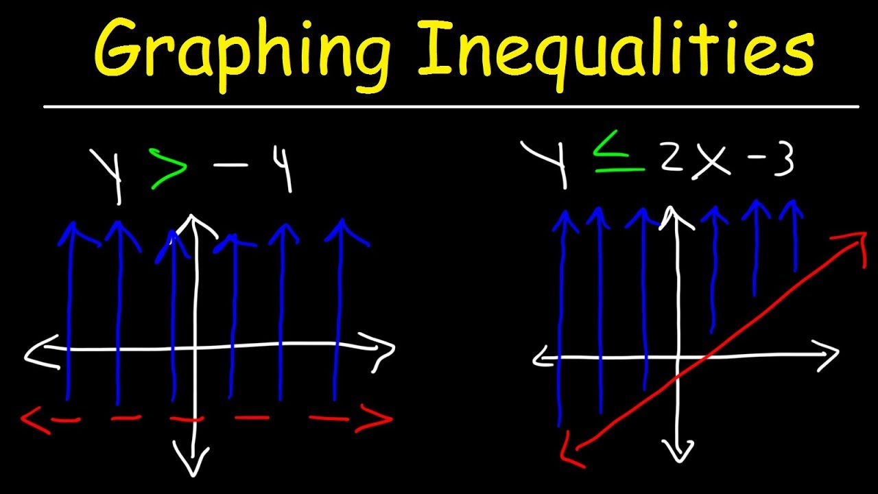 How to graph linear inequalities in two variables basic how to graph linear inequalities in two variables basic introduction algebra falaconquin
