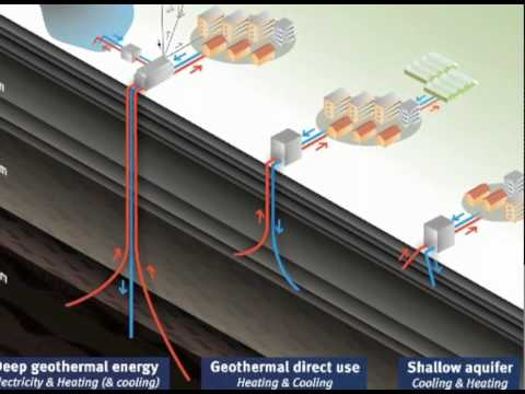 3 types of geothermal energy - made by Streeff.nl for Ecofys