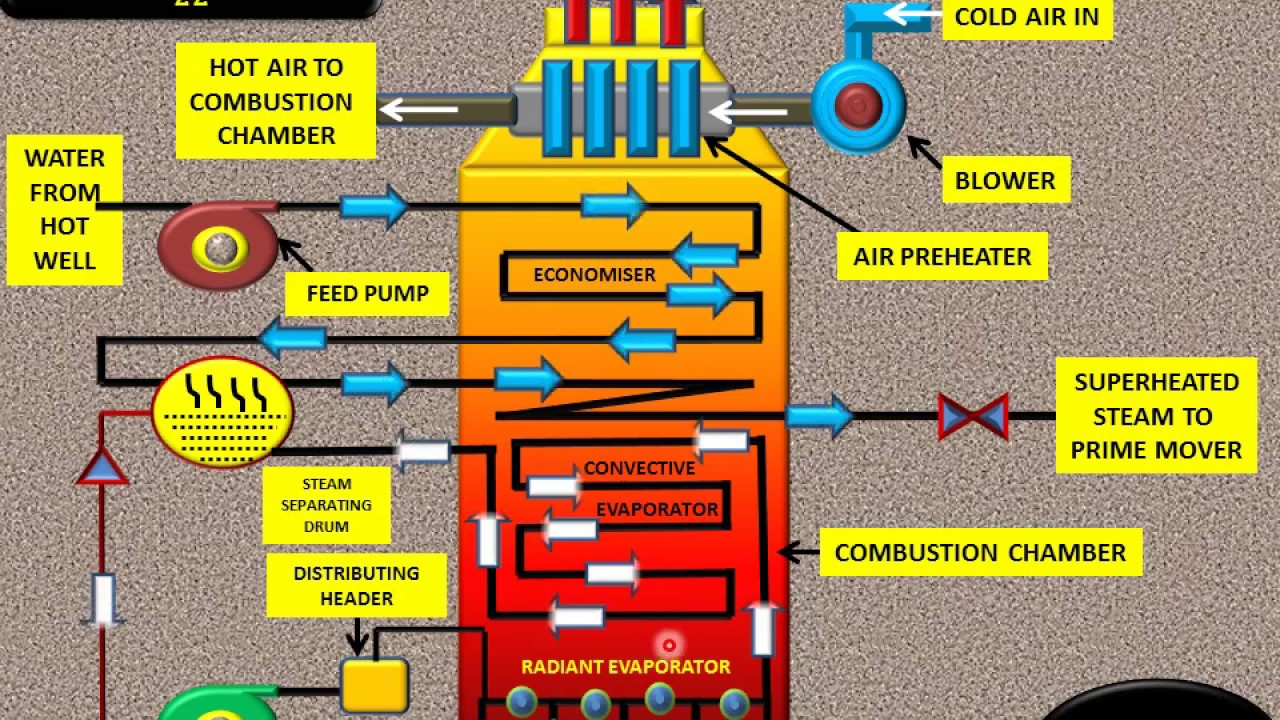 ANUNIVERSE 22 - LAMONT BOILER [ HIGH PRESSURE AND FORCED CIRCULATION ...