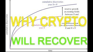 Personal perspective of why the cryptocurrency market will ultimately recover, expand and succeed