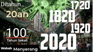 Kejadian Luar Biasa pada Tahun 2020, 1920, 1820, 1720