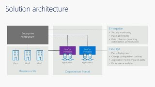 Enterprise cloud management and networking at Microsoft - THR2365