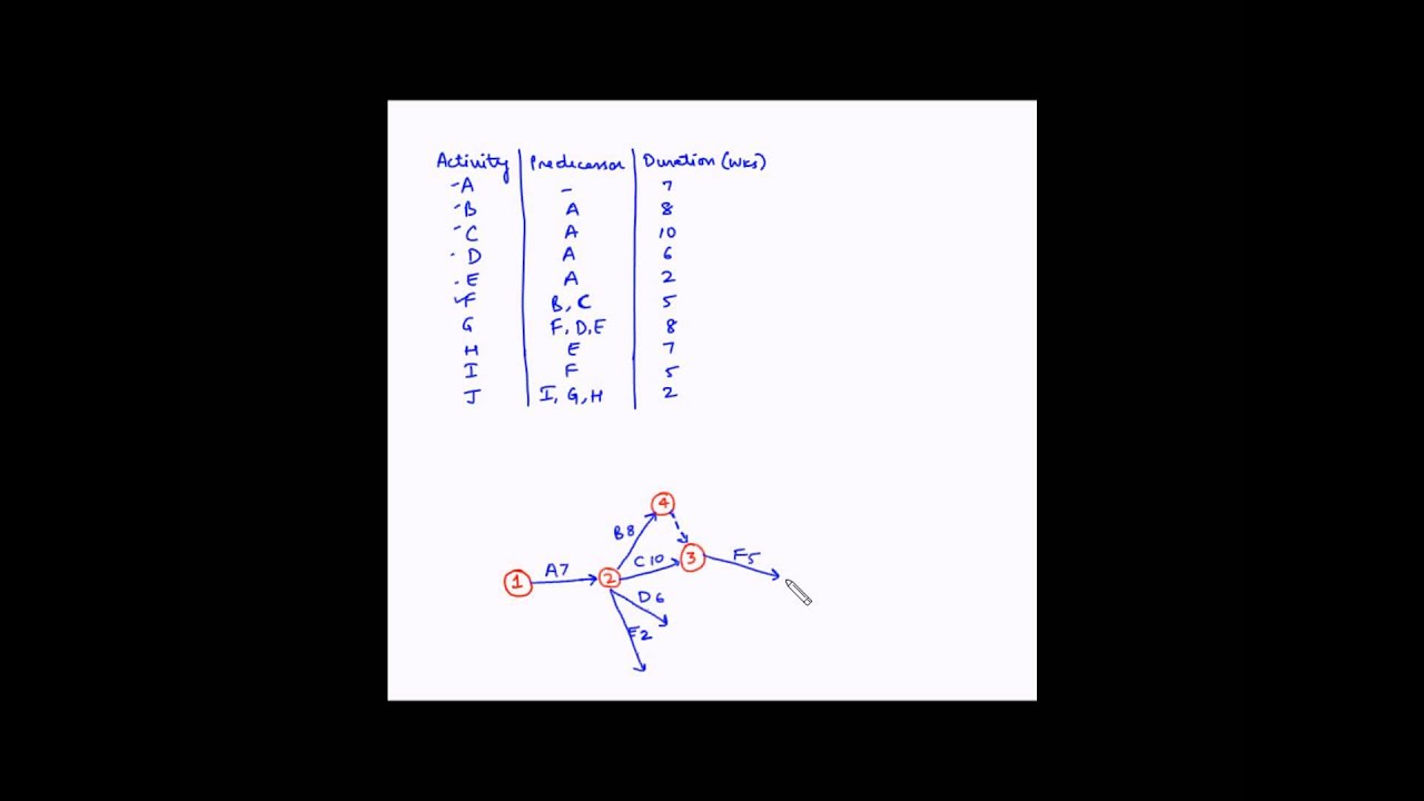 Project Management - Network diagram - Example 3 - YouTube