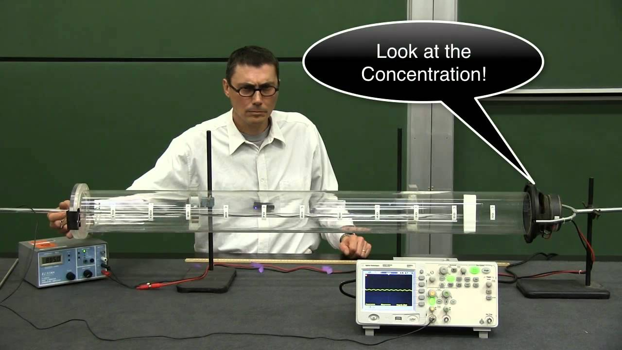 resonance tube lab This is a simulation of a standard physics demonstration to measure the speed of sound in air by listening - the sound from the tube is loudest at resonance.