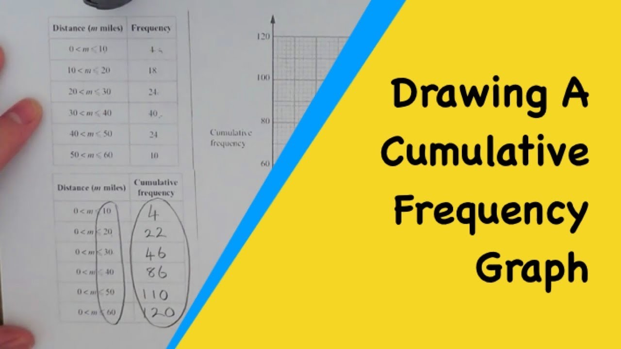 create a frequency table worksheet
