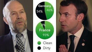 Renewables in Germany (Energiewende!) and Nuclear in France (Clean Energy!)