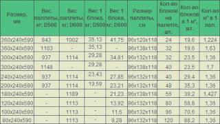 Размеры пеноблока(, 2015-06-11T12:42:28.000Z)