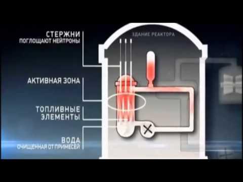 Виды электростанций 11 класс