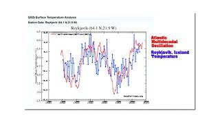 Data tampering by NASA has completly corrupted climate science. Thi...