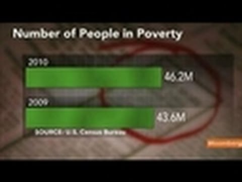 U.S. Poverty Rose to 17-Year High in 2010, Income Fell