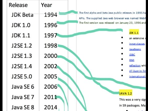 All JAVA version differences (Java10 vs Java9 vs Java8 vs 7 vs 6 vs 5 vs 1.4 vs 1.3 vs 1.2 vs 1.1)