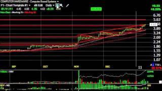 Asys, Hyd, Ocz, Stec -- Stock Charts -- Harry Boxer, Thetechtrader.com