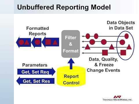 61850 Intro 10 Unbuffered Reporting Model
