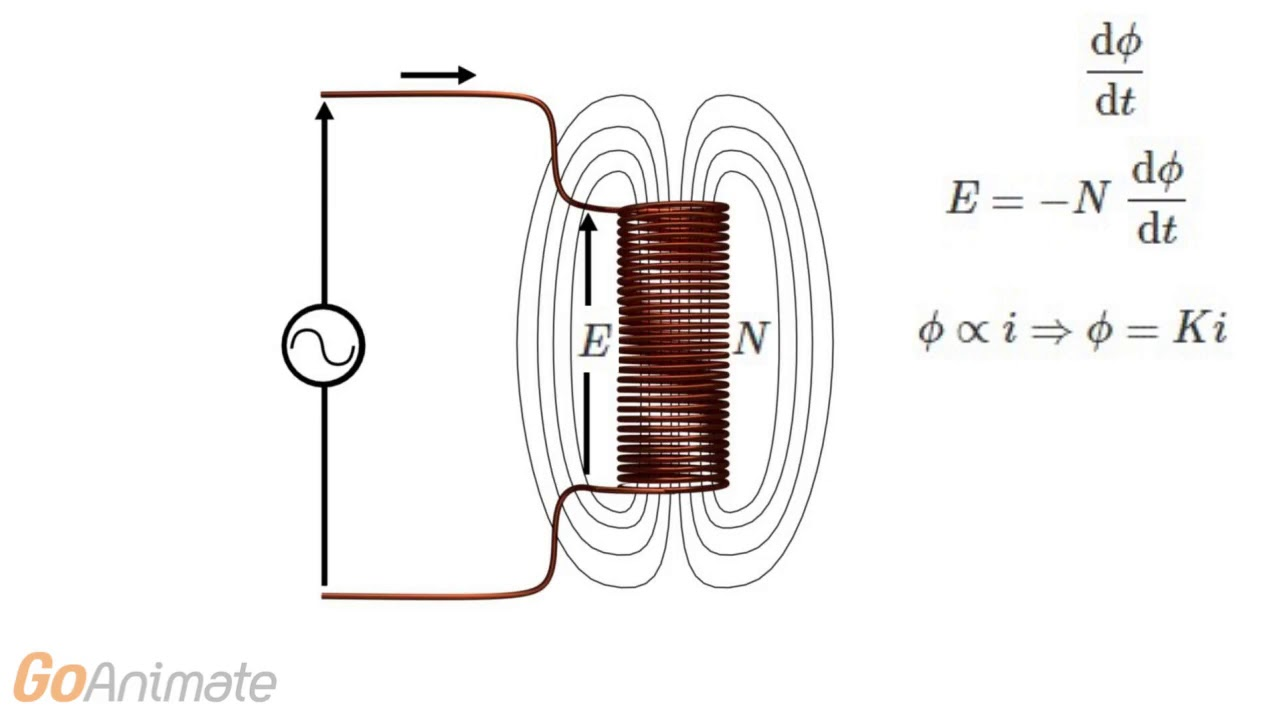 what is self inductance a simple explanation [ 1280 x 720 Pixel ]