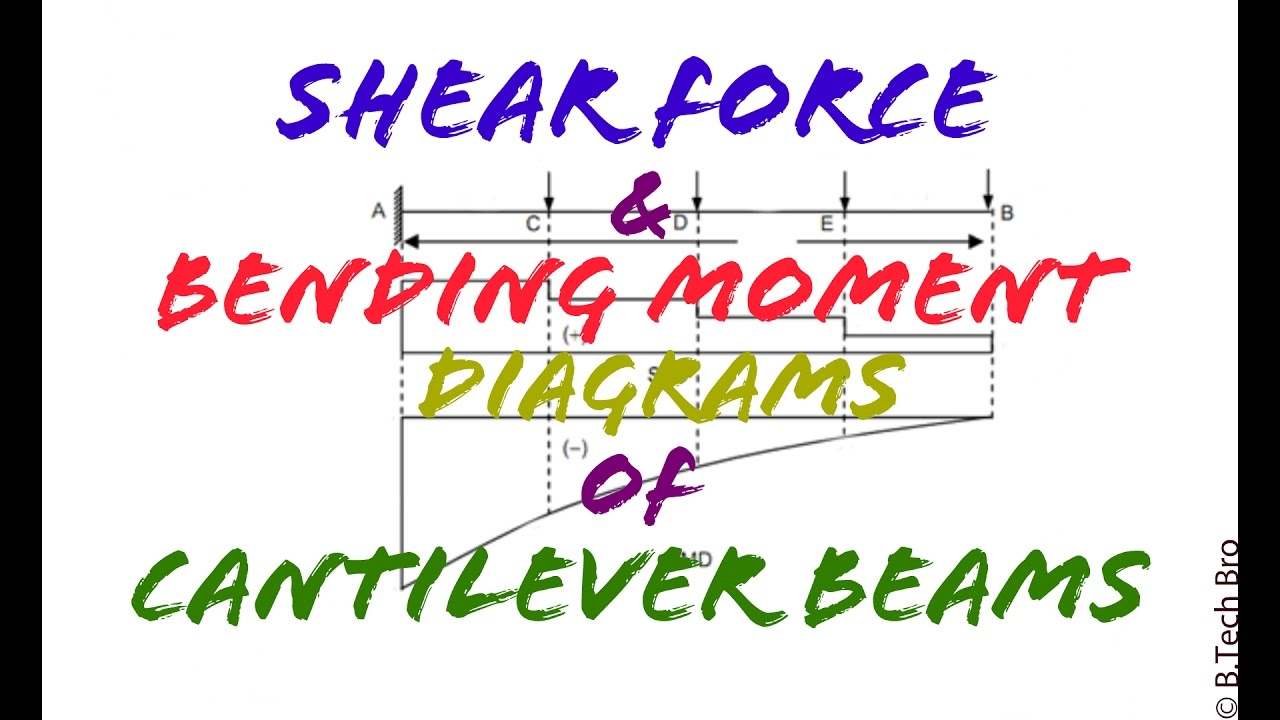 English Shear Force And Bending Moment Diagrams Diagram Udl Part 2 Cantilever Beams