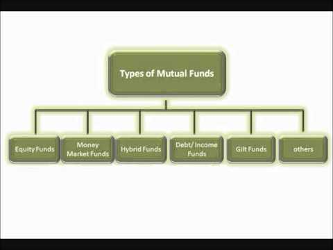 Mutual Funds in Plain English