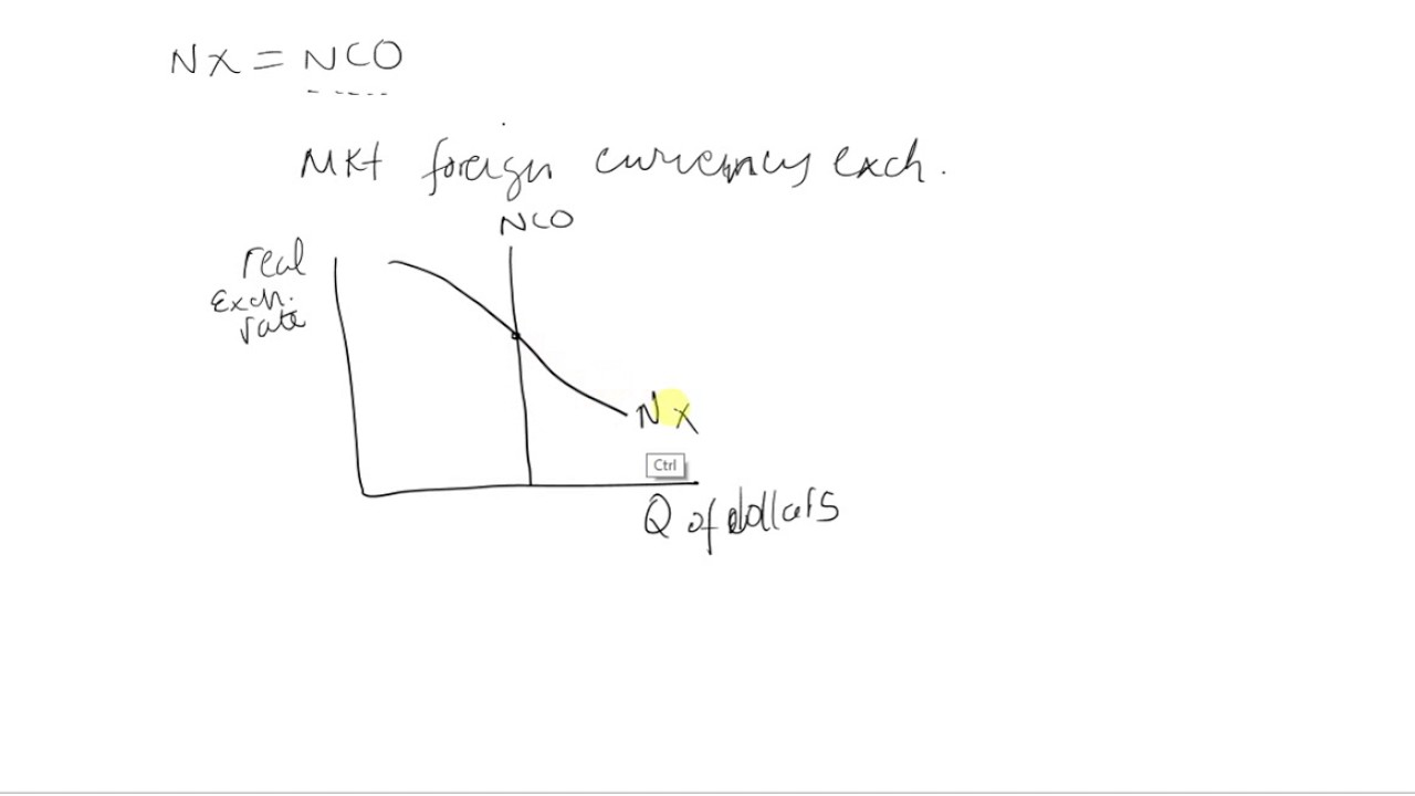 Qc Econ 101 Two Market Equilibrium Loanable Funds Foreign Currency Exchange