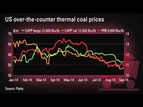 US coal prices down despite falling stockpile; China to impose restriction on coal imports