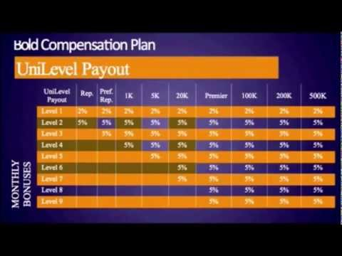 Summer of XALO Opportunity Presentation & Comp Plan Training