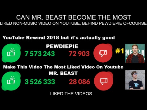 Live Like Count Of The Most Liked Video On Youtube Non Musical World Record Egg Can We Do It Youtube