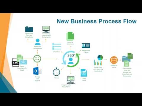 New Business & Underwriting Automation Software | Reduce Operating Costs and Transform Processes