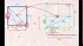 Mod-01 Lec-36 Reciprocal Lattice