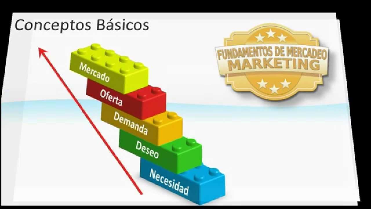 Conceptos Básicos del Marketing